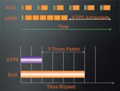 AVFS-advantage