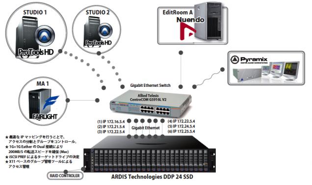 SampleSystem2