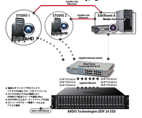 SampleSystem3