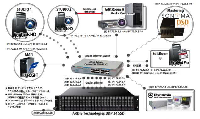 SampleSystem4