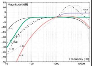 図1:R2LBカーブ(紫)RLBカーブ(緑)Aカーブ(赤)