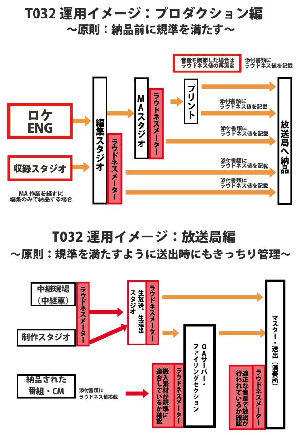 T032運用イメージ:プロダクション編