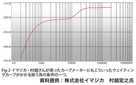 Fig-2イマジカ・村越さんが測ったカーブメーターにもこういったウェイティングカーブがかかる揃う為の条件の一つ