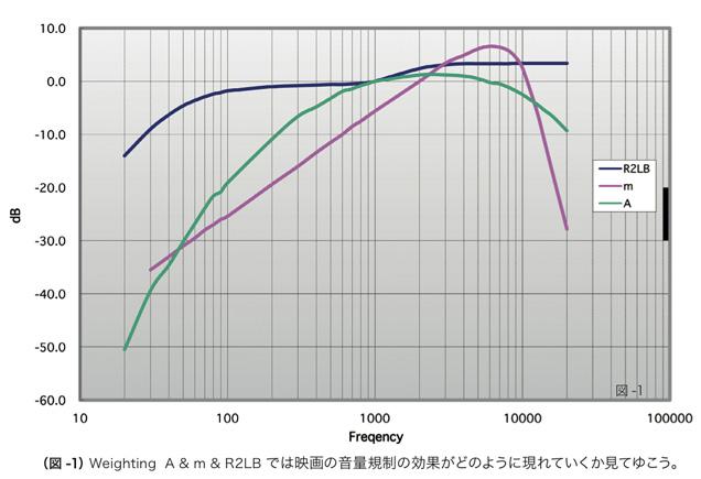 (図 -1)Weighting A&m&R2LB では映画の音量規制の効果がどのように現れていくか見てゆこう。