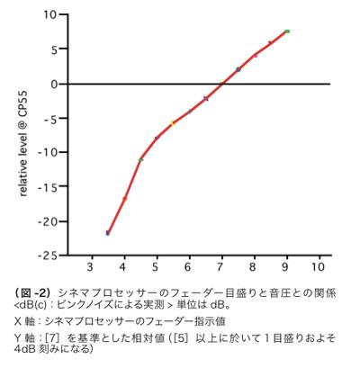 (図 -2)シネマプロセッサーのフェーダー目盛りと音圧との関係