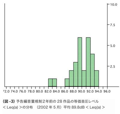 (図 -3)予告編音量規制2年前の 28 作品の等価音圧レベル