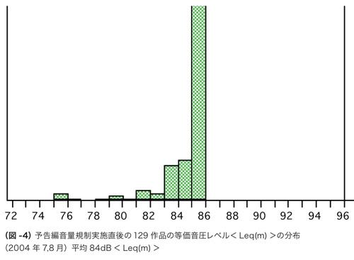 (図 -4)予告編音量規制実施直後の 129 作品の等価音圧レベル< Leq(m) >の分布&#8221; style=&#8221;margin:5px 0px 15px 70px;&#8221;></p> <p style=