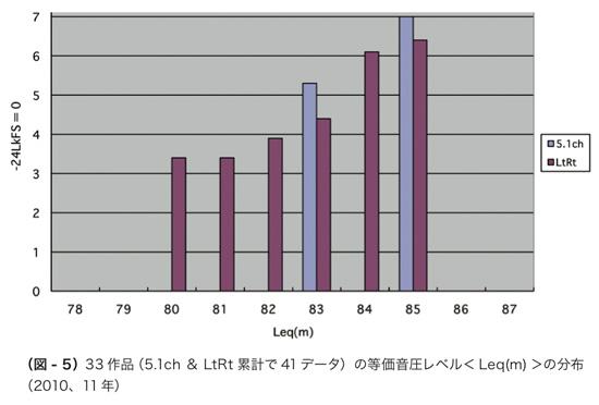 (図 - 5)33 作品(5.1ch &#038; LtRt 累計で 41 データ)の等価音圧レベル< Leq(m) >の分布 (2010、11 年)&#8221; style=&#8221;margin:5px 0px 15px 55px;&#8221;></p> <p><img src=
