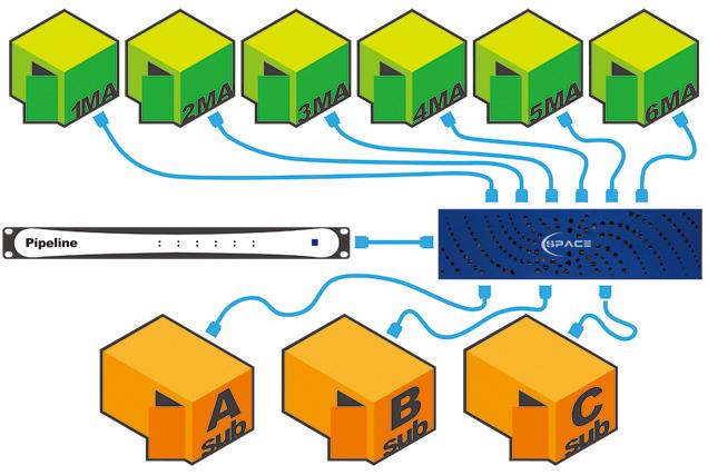 共有ストレージとして導入された GB labs SPACE は音声を取り扱う全てのステーションに対して接続されている。もう一つが映像の取込用の Telestream Pipeline である。全てが、リアルタイムにストリー ミング可能な帯域を確保したシステムとして構築されているので、作業都度のファイルコピー作業から完全に開放される。