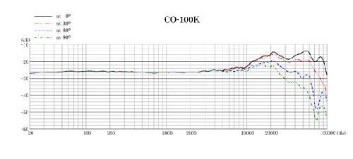 CO-100K_F